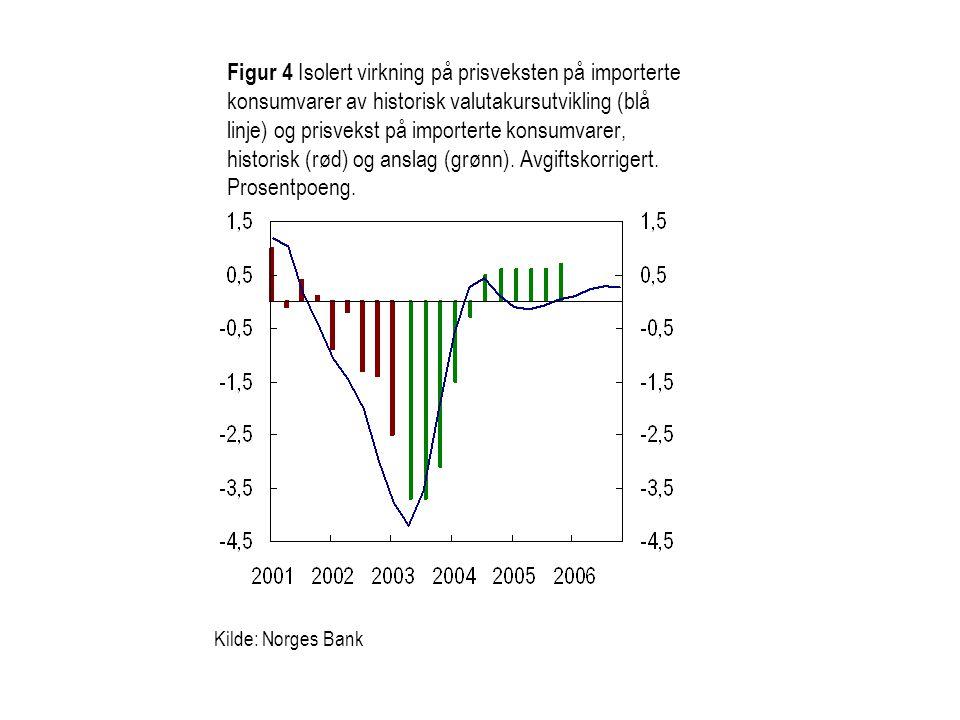 Figur 4 Isolert virkning på prisveksten på importerte konsumvarer av historisk valutakursutvikling (blå linje) og prisvekst på importerte konsumvarer,
