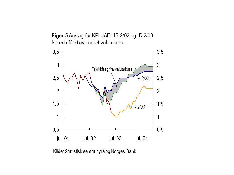 Figur 5 Anslag for KPI-JAE i IR 2/02 og IR 2/03. Isolert effekt av endret valutakurs. Prisbidrag fra valutakurs IR 2/02 Kilde: Statistisk sentralbyrå