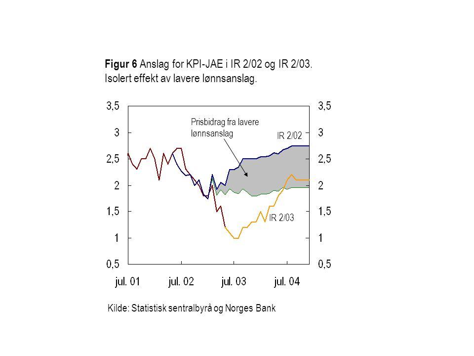 Figur 6 Anslag for KPI-JAE i IR 2/02 og IR 2/03. Isolert effekt av lavere lønnsanslag. Prisbidrag fra lavere lønnsanslag IR 2/02 Kilde: Statistisk sen