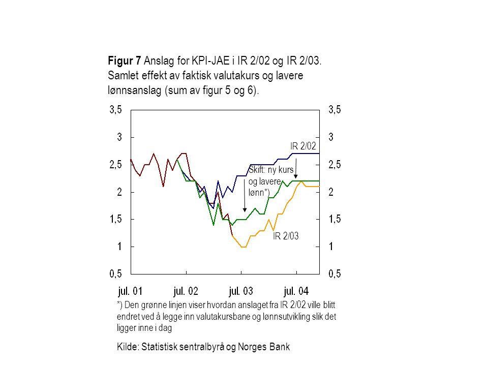 Figur 7 Anslag for KPI-JAE i IR 2/02 og IR 2/03. Samlet effekt av faktisk valutakurs og lavere lønnsanslag (sum av figur 5 og 6). Skift: ny kurs og la