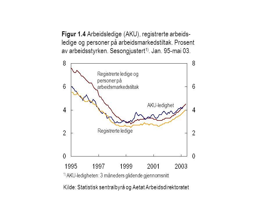 Figur 1.4 Arbeidsledige (AKU), registrerte arbeids- ledige og personer på arbeidsmarkedstiltak. Prosent av arbeidsstyrken. Sesongjustert 1). Jan. 95-m