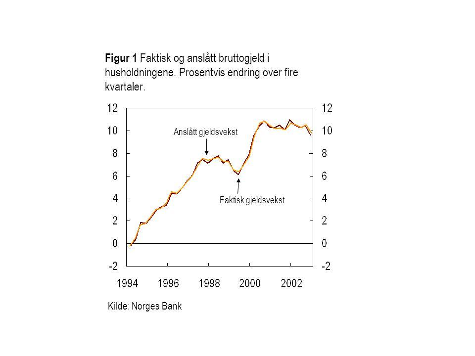 Figur 1 Faktisk og anslått bruttogjeld i husholdningene. Prosentvis endring over fire kvartaler. Kilde: Norges Bank Faktisk gjeldsvekst Anslått gjelds