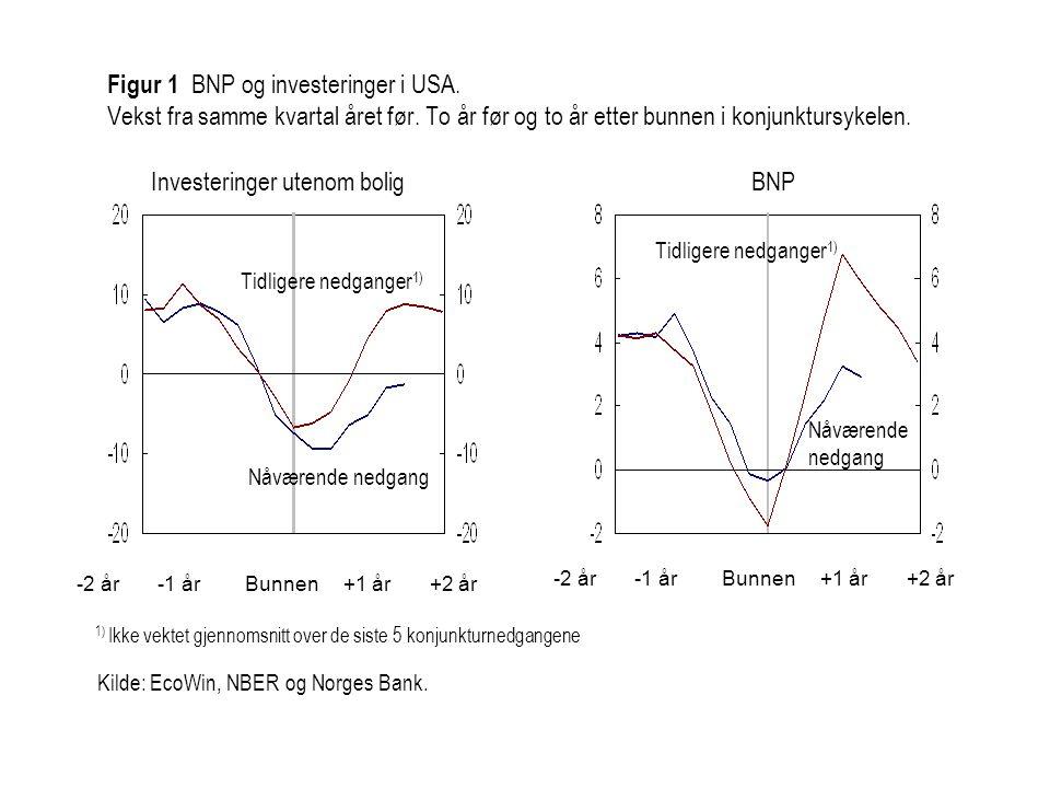 Figur 1 BNP og investeringer i USA. Vekst fra samme kvartal året før. To år før og to år etter bunnen i konjunktursykelen. Kilde: EcoWin, NBER og Norg