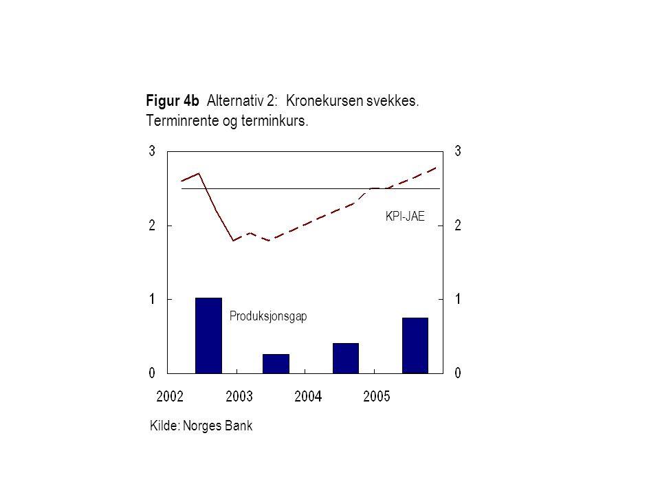 Figur 4b Alternativ 2: Kronekursen svekkes. Terminrente og terminkurs. Kilde: Norges Bank KPI-JAE Produksjonsgap