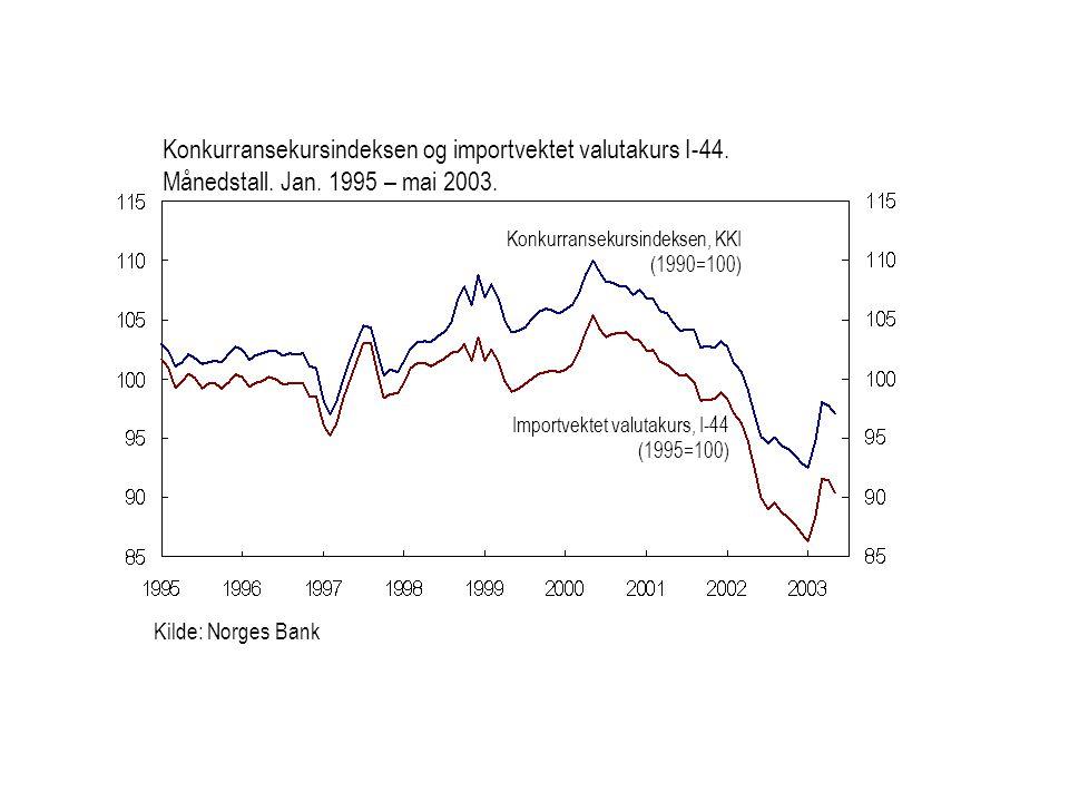 Kilde: Norges Bank Importvektet valutakurs, I-44 (1995=100) Konkurransekursindeksen, KKI (1990=100) Konkurransekursindeksen og importvektet valutakurs
