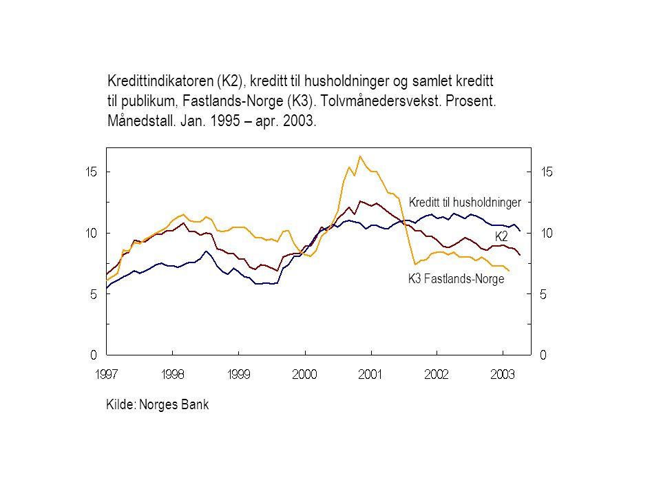 Kilde: Norges Bank Kreditt til husholdninger K2 Kredittindikatoren (K2), kreditt til husholdninger og samlet kreditt til publikum, Fastlands-Norge (K3