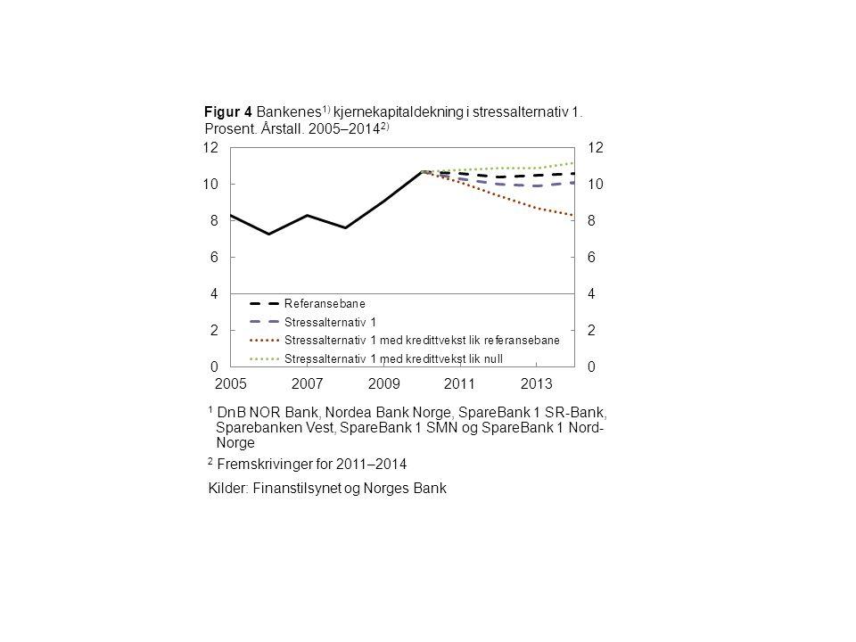 Figur 4 Bankenes 1) kjernekapitaldekning i stressalternativ 1.