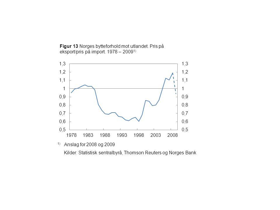Figur 13 Norges bytteforhold mot utlandet. Pris på eksport/pris på import.