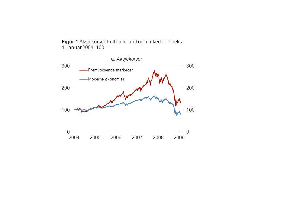 Figur 17 Banksektorens størrelse.Forvaltningskapital som andel av BNP.