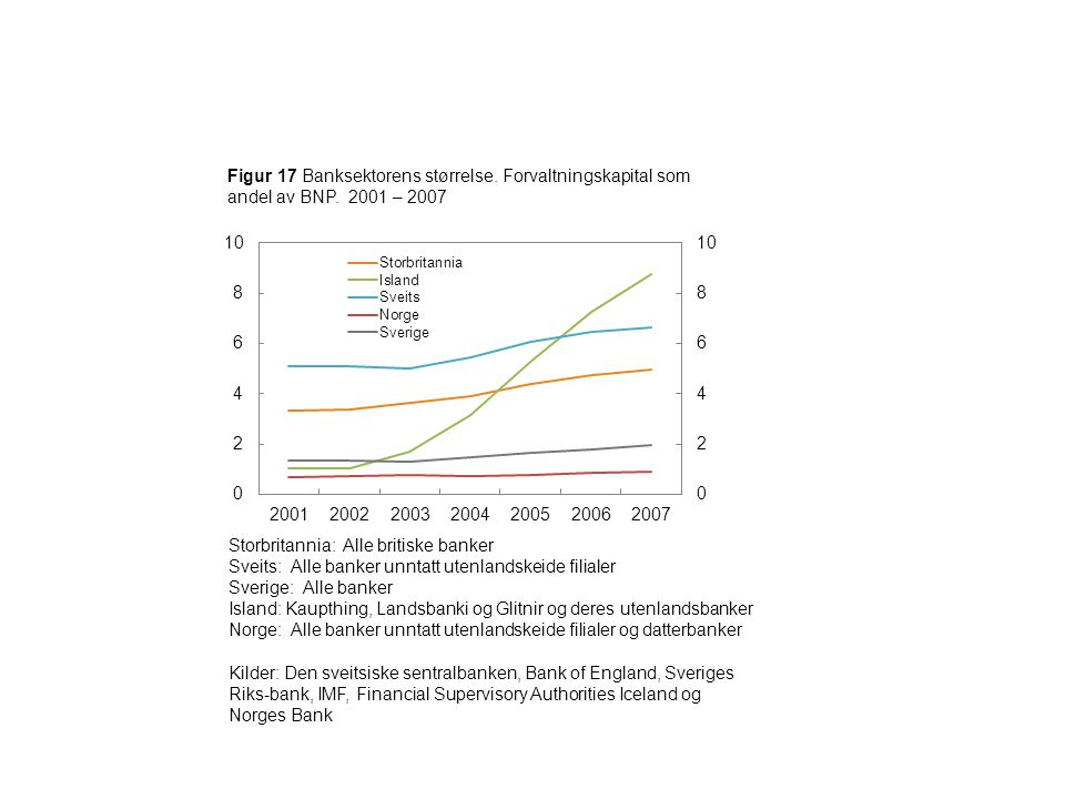 Figur 17 Banksektorens størrelse. Forvaltningskapital som andel av BNP.