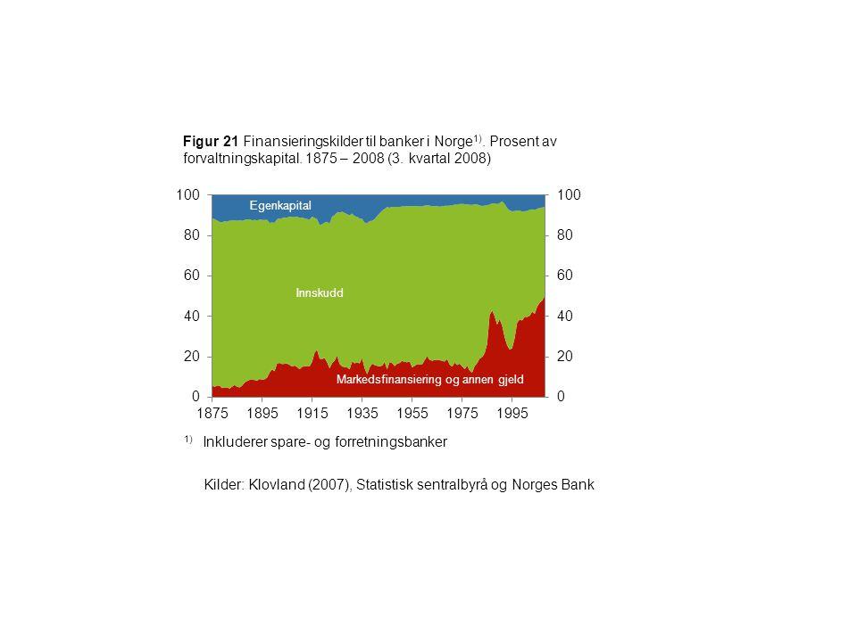 Figur 21 Finansieringskilder til banker i Norge 1).