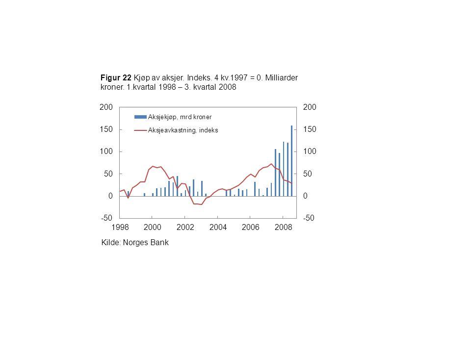 Figur 22 Kjøp av aksjer. Indeks. 4 kv.1997 = 0. Milliarder kroner.