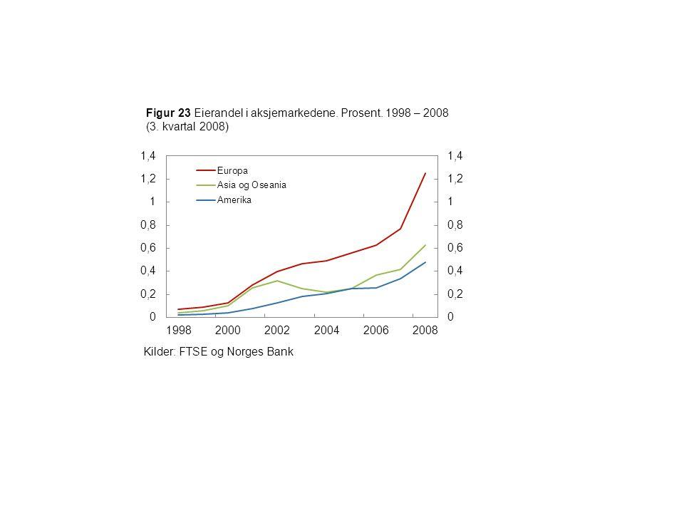Figur 23 Eierandel i aksjemarkedene. Prosent. 1998 – 2008 (3.