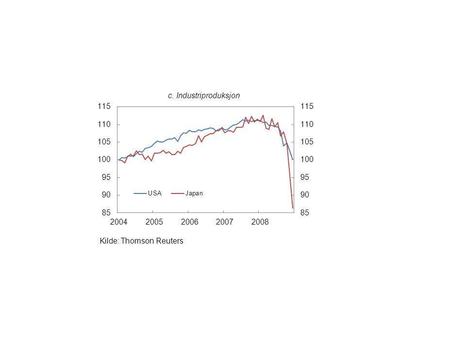 c. Industriproduksjon Kilde: Thomson Reuters