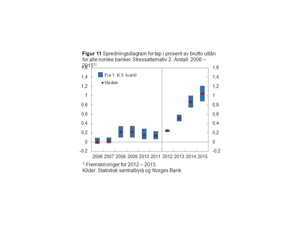 Norges Bank Finansiell stabilitet Figur 11 Spredningsdiagram for tap i prosent av brutto utlån for alle norske banker.