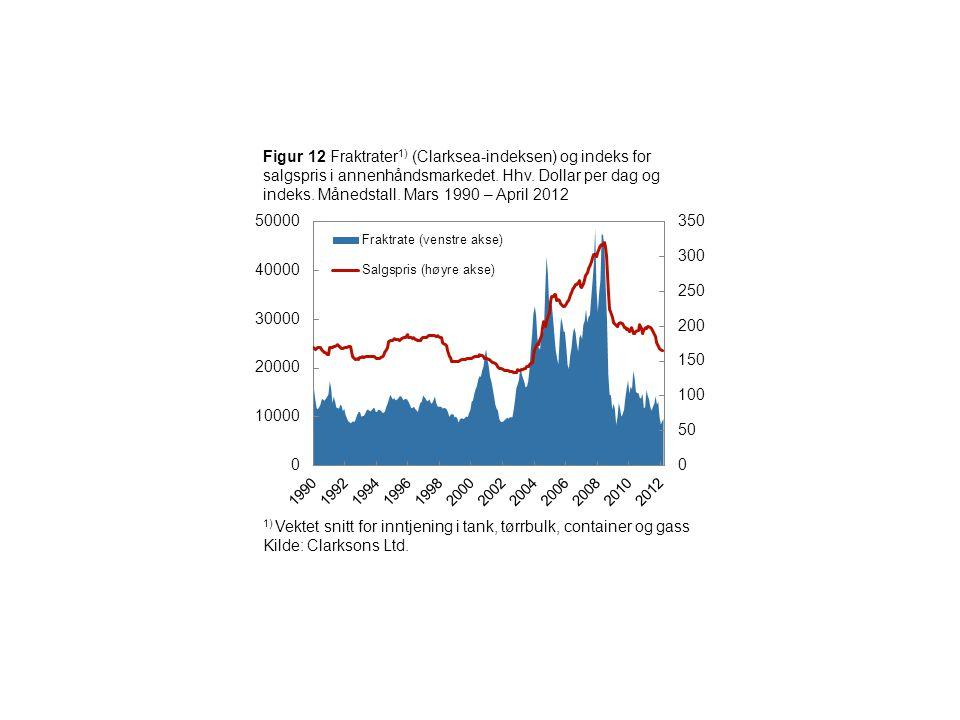Figur 12 Fraktrater 1) (Clarksea-indeksen) og indeks for salgspris i annenhåndsmarkedet.