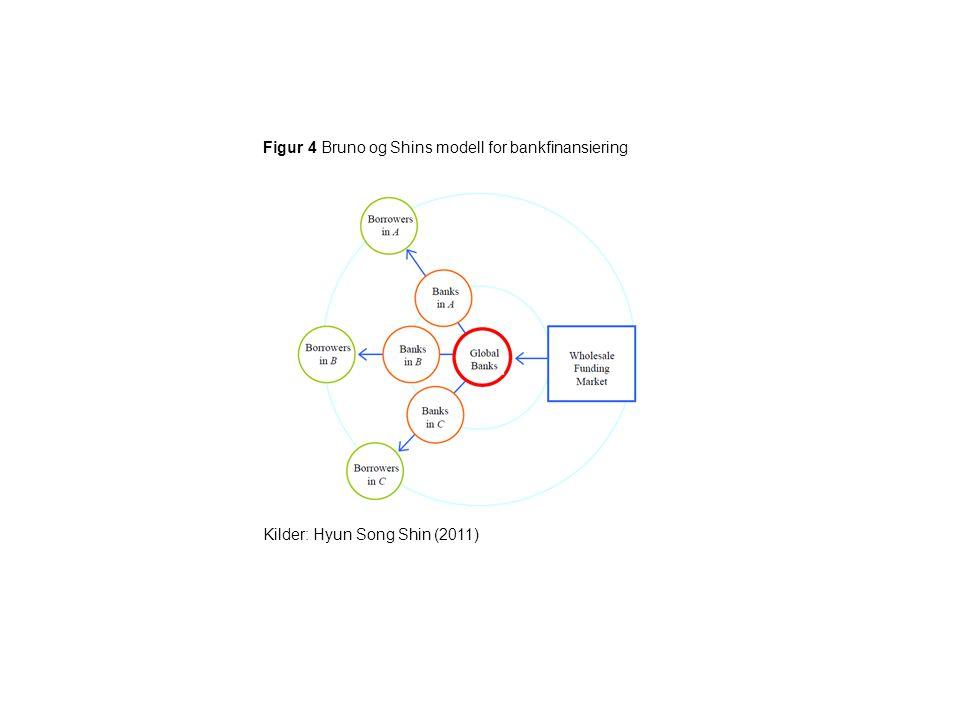 Figur 4 Bruno og Shins modell for bankfinansiering Kilder: Hyun Song Shin (2011)