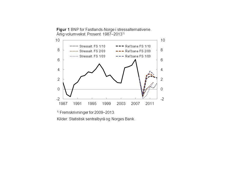 1) Fremskrivninger for 2009–2013. Kilder: Statistisk sentralbyrå og Norges Bank. Figur 1 BNP for Fastlands-Norge i stressalternativene. Årlig volumvek