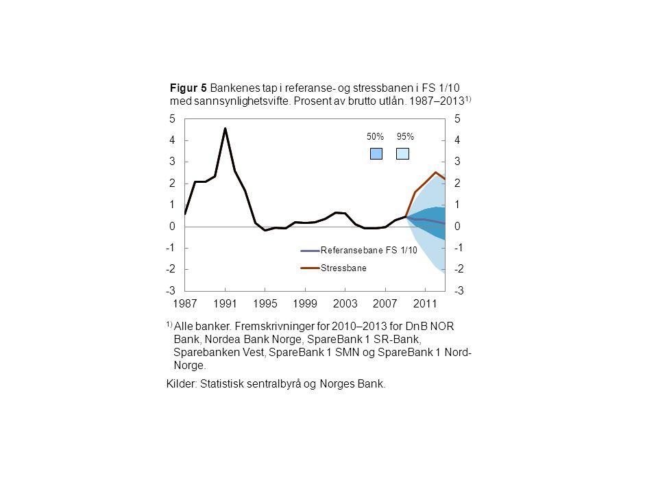50%95% 1) Historiske tall og fremskrivninger for 2010–2013 for DnB NOR Bank, Nordea Bank Norge, SpareBank 1 SR-Bank, Spare- banken Vest, SpareBank 1 SMN og SpareBank 1 Nord-Norge.