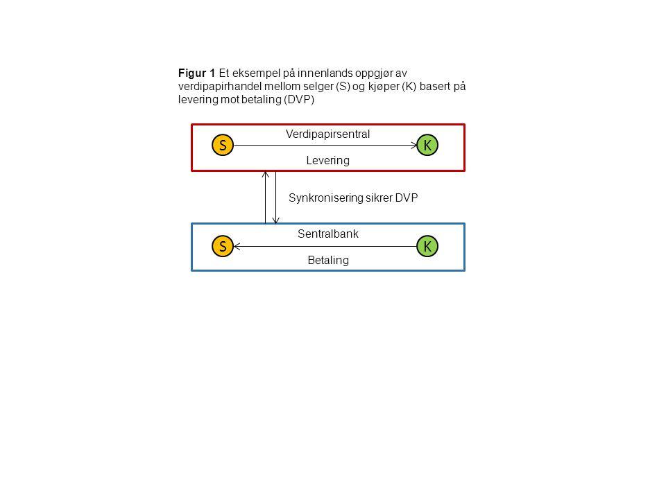 Figur 1 Et eksempel på innenlands oppgjør av verdipapirhandel mellom selger (S) og kjøper (K) basert på levering mot betaling (DVP) Verdipapirsentral