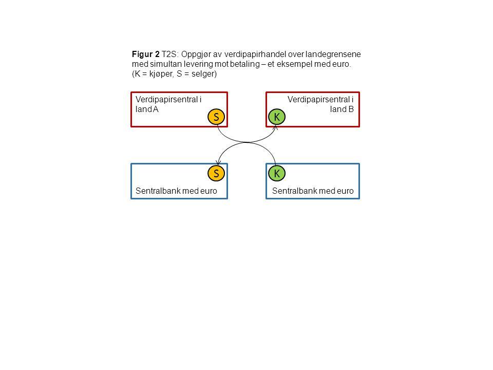 Figur 2 T2S: Oppgjør av verdipapirhandel over landegrensene med simultan levering mot betaling – et eksempel med euro. (K = kjøper, S = selger) Verdip