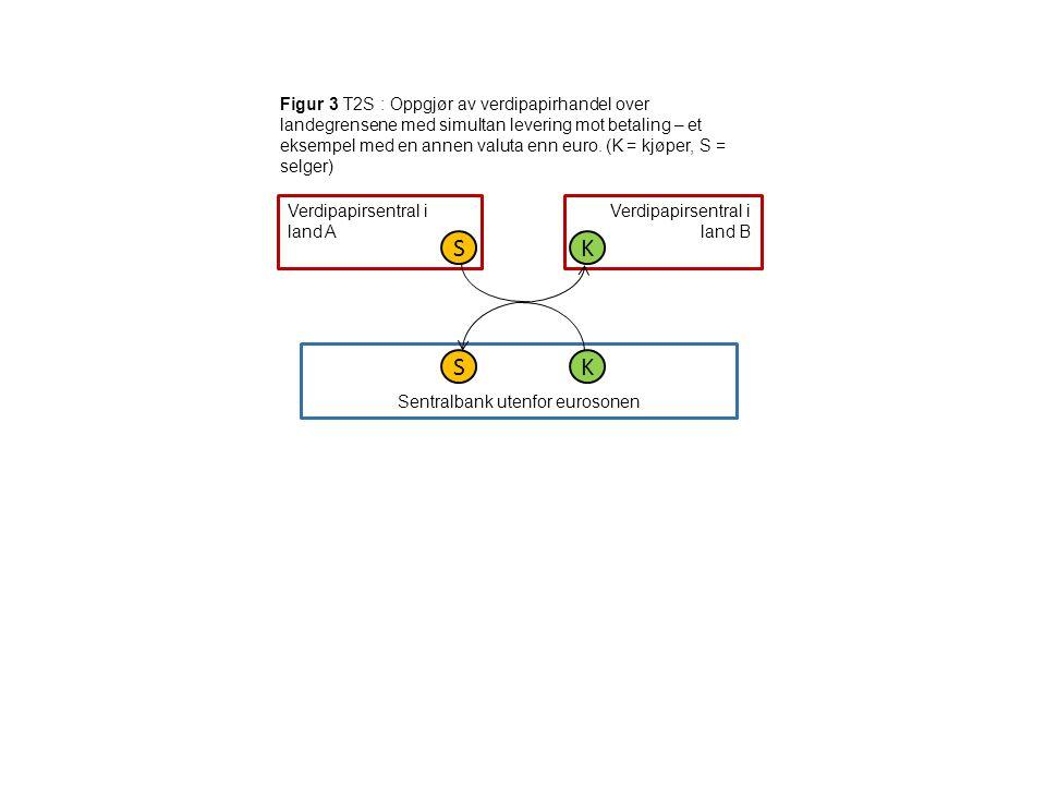 Figur 3 T2S : Oppgjør av verdipapirhandel over landegrensene med simultan levering mot betaling – et eksempel med en annen valuta enn euro. (K = kjøpe