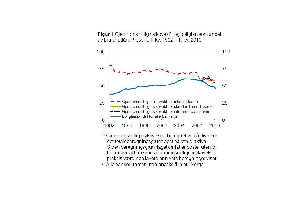 Figur 1 Gjennomsnittlig risikovekt 1) og boliglån som andel av brutto utlån.
