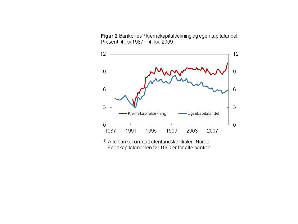 Figur 3 Bankenes 1) gjennomsnittlige risikovekt på utlånsporteføljen 2) og på bankens samlede posisjoner 3).