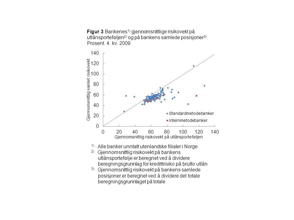 Figur 4 Bankenes 1) rapporterte 2) og vår beregnede gjennom- snittlige risikovekt på utlånsporteføljen 3).