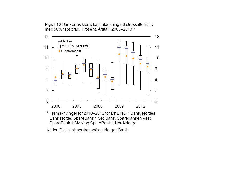 Figur 10 Bankenes kjernekapitaldekning i et stressalternativ med 50% tapsgrad. Prosent. Årstall. 2003–2013 1) 1 Fremskrivinger for 2010–2013 for DnB N