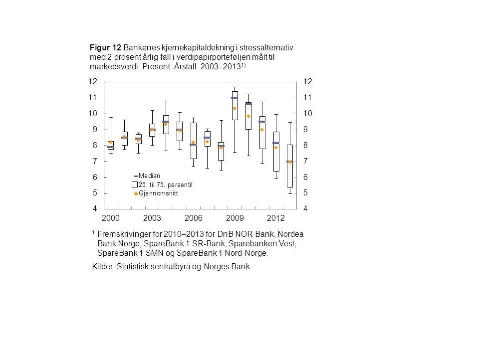 Figur 12 Bankenes kjernekapitaldekning i stressalternativ med 2 prosent årlig fall i verdipapirporteføljen målt til markedsverdi. Prosent. Årstall. 20