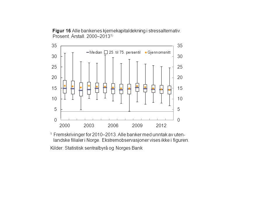 1 Fremskrivinger for 2010–2013. Alle banker med unntak av uten- landske filialer i Norge. Ekstremobservasjoner vises ikke i figuren. Kilder: Statistis