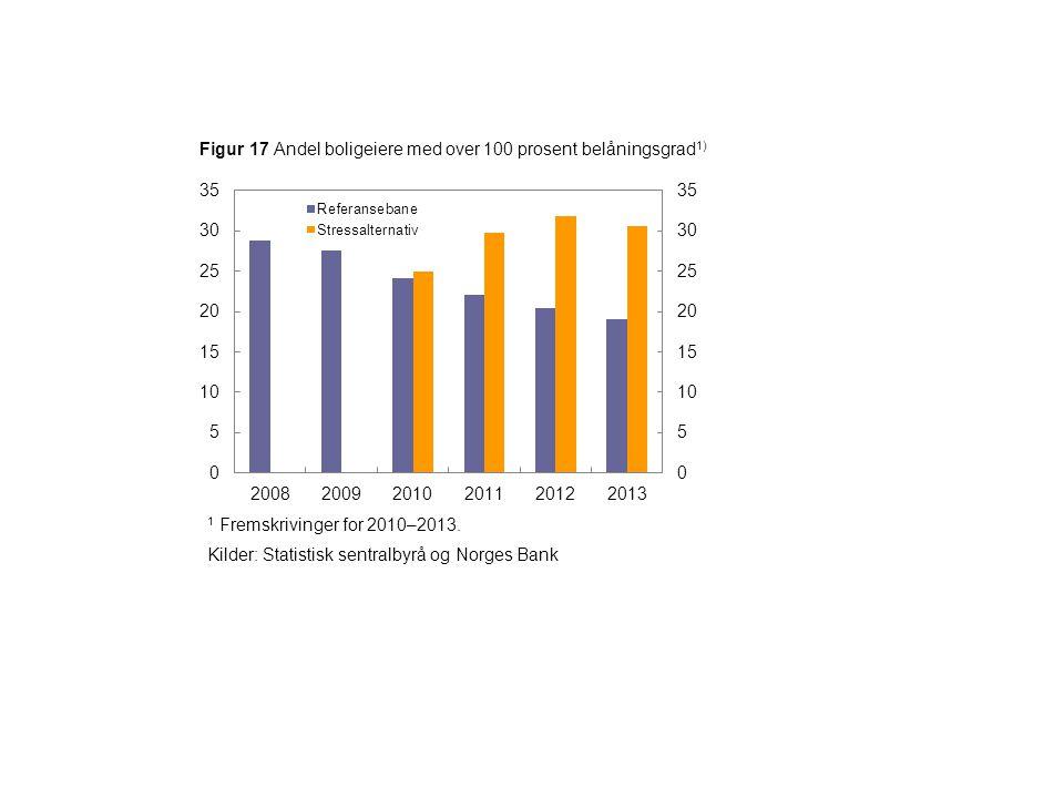 Figur 17 Andel boligeiere med over 100 prosent belåningsgrad 1) 1 Fremskrivinger for 2010–2013. Kilder: Statistisk sentralbyrå og Norges Bank