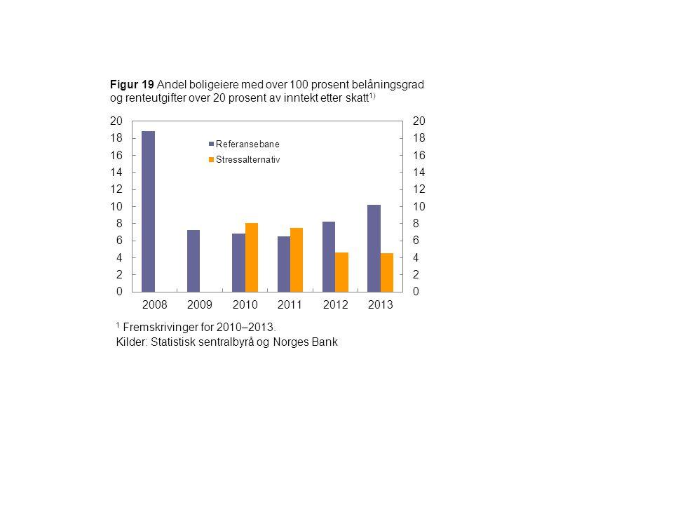 Figur 19 Andel boligeiere med over 100 prosent belåningsgrad og renteutgifter over 20 prosent av inntekt etter skatt 1) 1 Fremskrivinger for 2010–2013