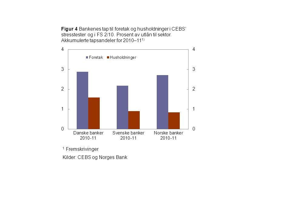 Figur 4 Bankenes tap til foretak og husholdninger i CEBS' stresstester og i FS 2/10. Prosent av utlån til sektor. Akkumulerte tapsandeler for 2010–11