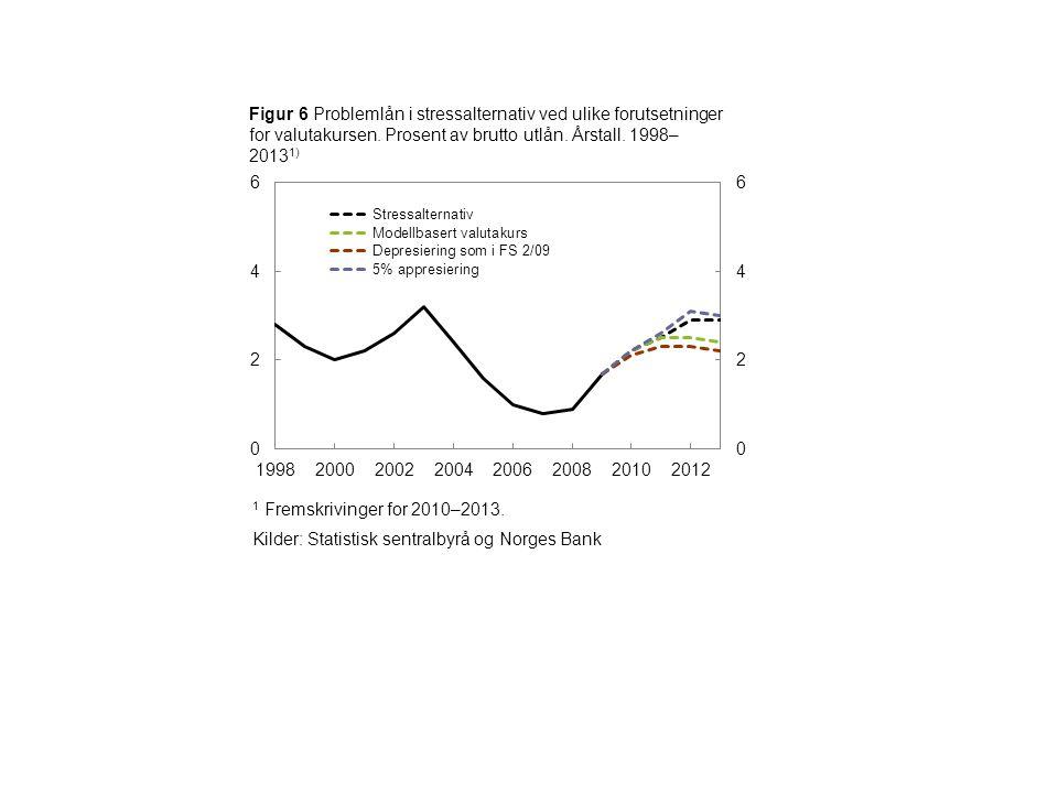 1 Fremskrivinger for 2010–2013. Kilder: Statistisk sentralbyrå og Norges Bank Figur 6 Problemlån i stressalternativ ved ulike forutsetninger for valut
