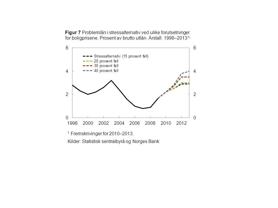 1 Fremskrivinger for 2010–2013. Kilder: Statistisk sentralbyrå og Norges Bank Figur 7 Problemlån i stressalternativ ved ulike forutsetninger for bolig
