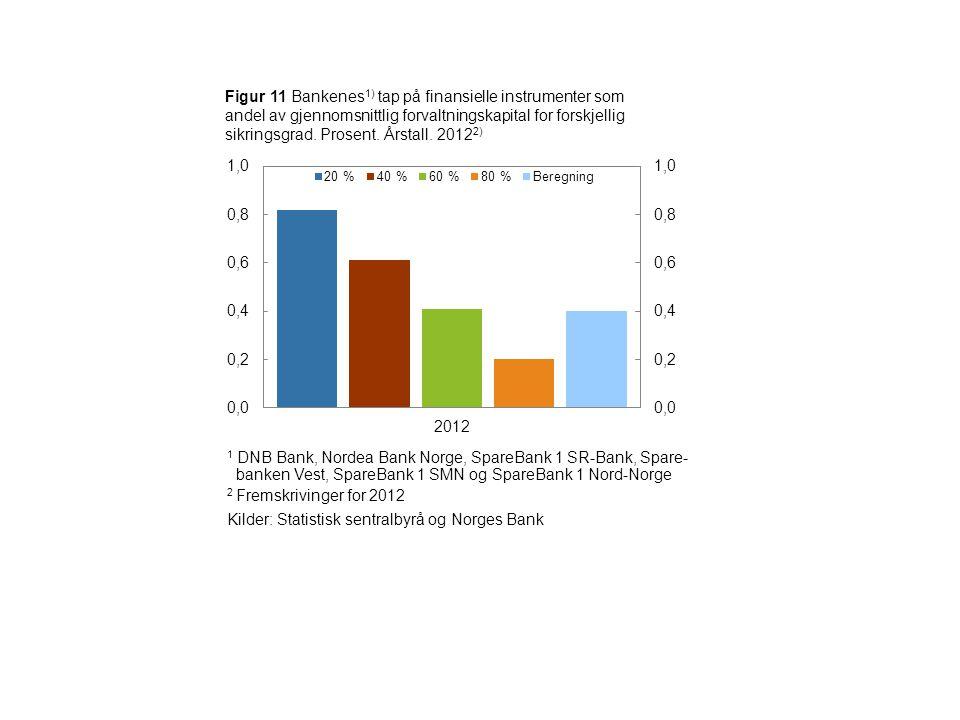 Figur 11 Bankenes 1) tap på finansielle instrumenter som andel av gjennomsnittlig forvaltningskapital for forskjellig sikringsgrad.