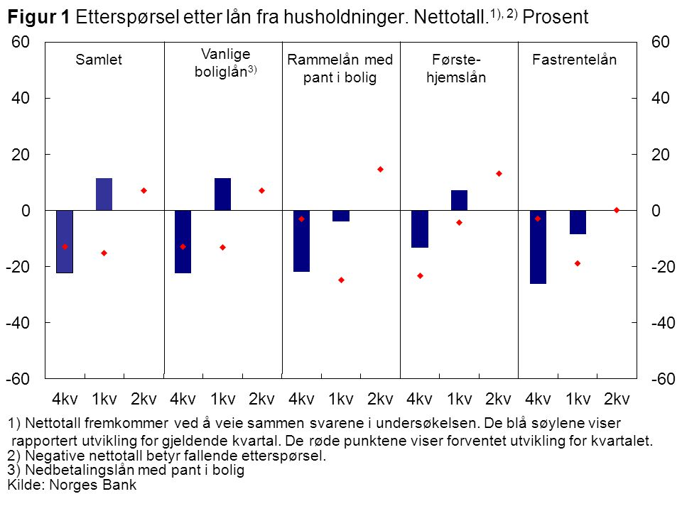 Vanlige boliglån 3) SamletFørste- hjemslån Rammelån med pant i bolig Figur 1 Etterspørsel etter lån fra husholdninger.