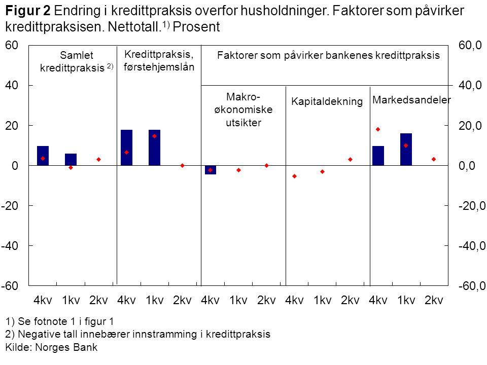 1) Se fotnote 1 i figur 1 2) Negative tall innebærer innstramming i kredittpraksis Kilde: Norges Bank Samlet kredittpraksis 2) Makro- økonomiske utsikter Faktorer som påvirker bankenes kredittpraksis Figur 2 Endring i kredittpraksis overfor husholdninger.
