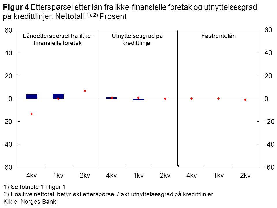 1) Se fotnote 1 i figur 1 2) Positive nettotall betyr økt etterspørsel / økt utnyttelsesgrad på kredittlinjer Kilde: Norges Bank Låneetterspørsel fra ikke- finansielle foretak Utnyttelsesgrad på kredittlinjer Figur 4 Etterspørsel etter lån fra ikke-finansielle foretak og utnyttelsesgrad på kredittlinjer.