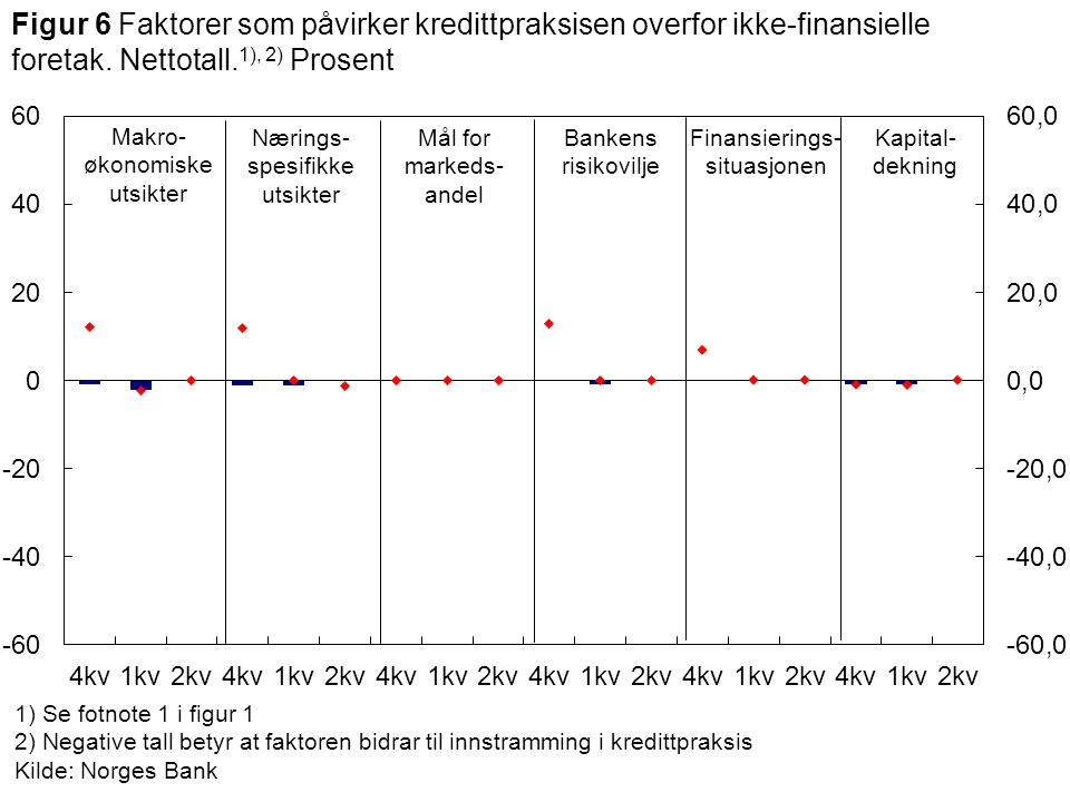 Krav til egenkapitalUtlånsmarginGebyrerMaksimal nedbetalingstid 1) Se fotnote 1 i figur 1 2) Positive tall for utlånsmargin betyr økt utlånsmargin.