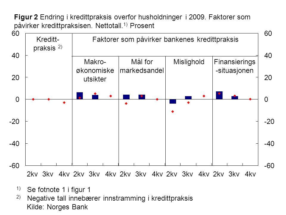 Kilde: Norges Bank 1) Se fotnote 1 i figur 1 2) Negative tall innebærer innstramming i kredittpraksis Makro- økonomiske utsikter Kreditt- praksis 2) Mål for markedsandel Faktorer som påvirker bankenes kredittpraksis Figur 2 Endring i kredittpraksis overfor husholdninger i 2009.