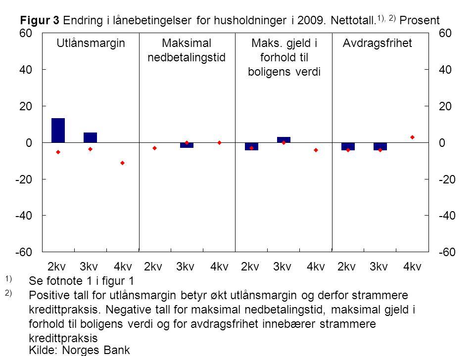 Kilde: Norges Bank Maksimal nedbetalingstid UtlånsmarginAvdragsfrihetMaks.