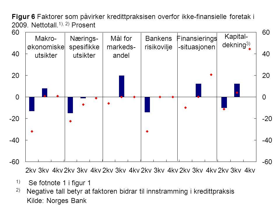 Kilde: Norges Bank 1) Se fotnote 1 i figur 1 2) Negative tall betyr at faktoren bidrar til innstramming i kredittpraksis Makro- økonomiske utsikter Bankens risikovilje Nærings- spesifikke utsikter Figur 6 Faktorer som påvirker kredittpraksisen overfor ikke-finansielle foretak i 2009.