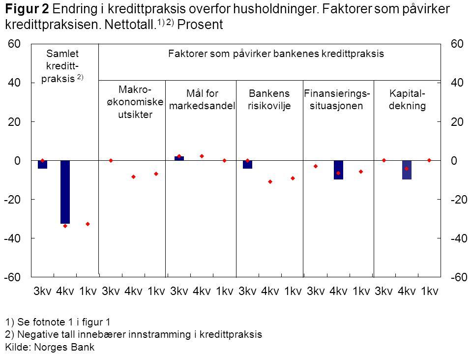 1) Se fotnote 1 i figur 1 2) Negative tall innebærer innstramming i kredittpraksis Kilde: Norges Bank Makro- økonomiske utsikter Samlet kreditt- praks