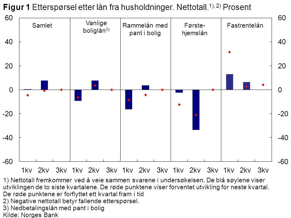 Vanlige boliglån 3) SamletFørste- hjemslån Rammelån med pant i bolig Figur 1 Etterspørsel etter lån fra husholdninger. Nettotall. 1), 2) Prosent 1) Ne