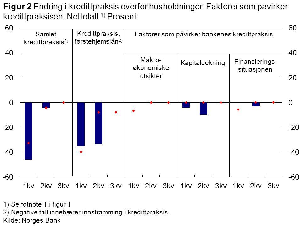 1) Se fotnote 1 i figur 1 2) Negative tall innebærer innstramming i kredittpraksis. Kilde: Norges Bank Samlet kredittpraksis 2) Makro- økonomiske utsi