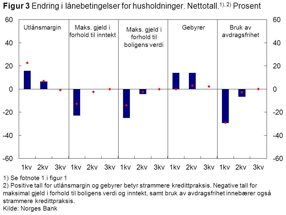 Maks. gjeld i forhold til inntekt UtlånsmarginGebyrer Maks.