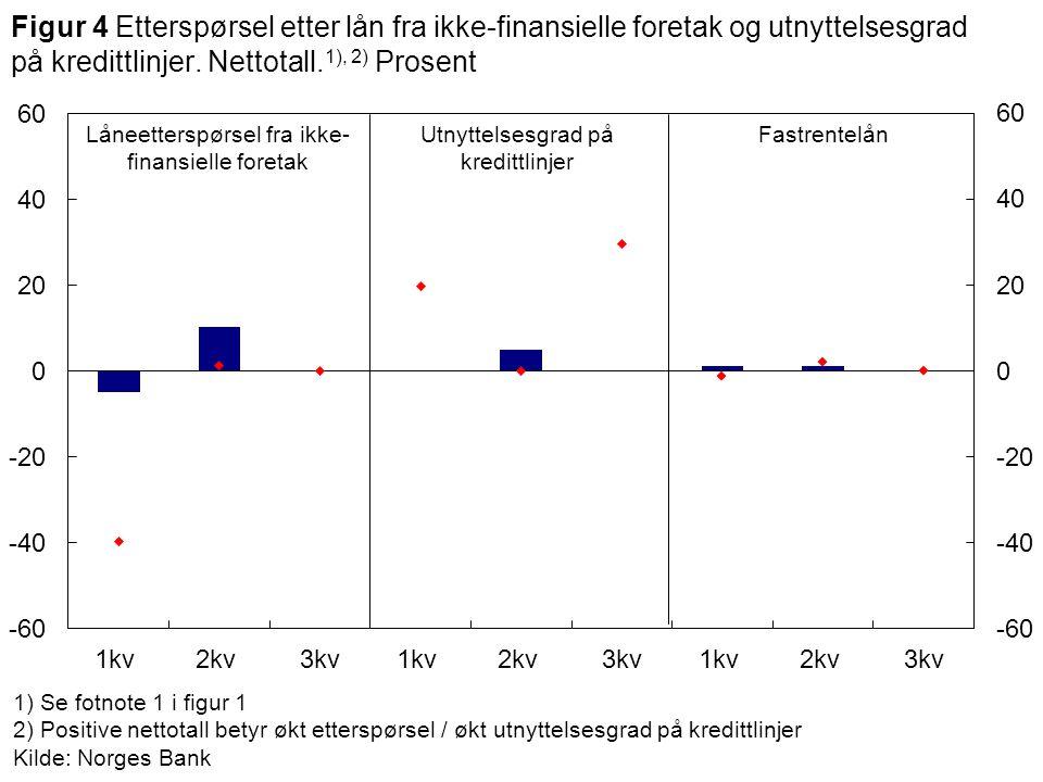1) Se fotnote 1 i figur 1 2) Positive nettotall betyr økt etterspørsel / økt utnyttelsesgrad på kredittlinjer Kilde: Norges Bank Låneetterspørsel fra